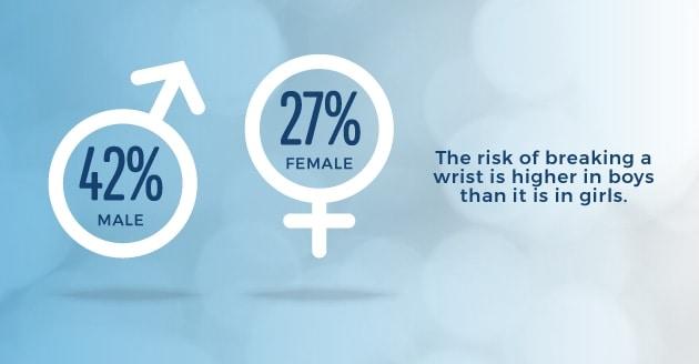wrist fractures between genders